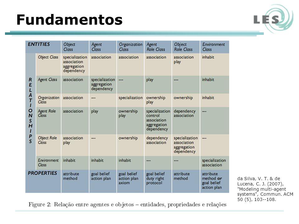 Fundamentos da Silva, V. T. & de Lucena, C. J. (2007), Modeling multi-agent systems , Commun.