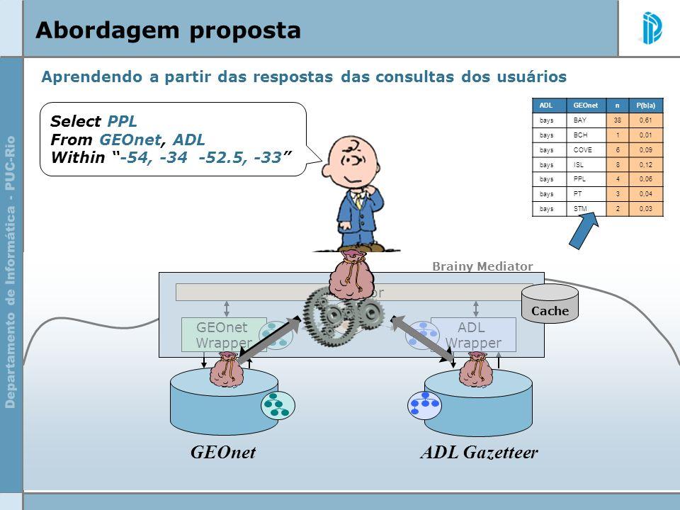 Abordagem proposta ADL GazetteerGEOnet Aprendendo a partir das respostas das consultas dos usuários Brainy Mediator Select PPL From GEOnet, ADL Within