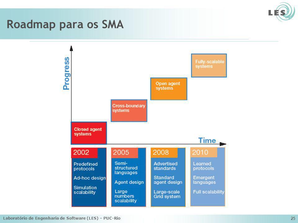 Laboratório de Engenharia de Software (LES) – PUC-Rio 25 Roadmap para os SMA