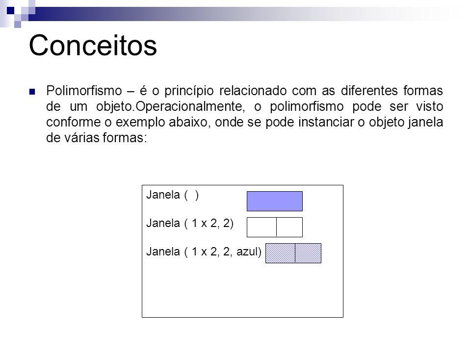 Conceitos Polimorfismo – é o princípio relacionado com as diferentes formas de um objeto.Operacionalmente, o polimorfismo pode ser visto conforme o ex
