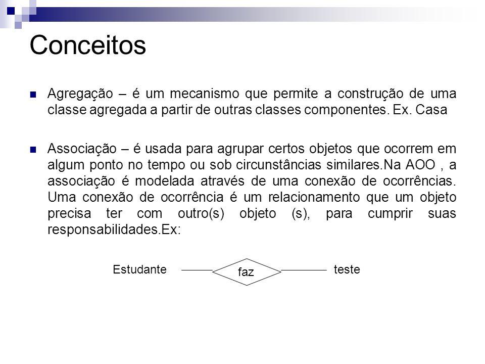 Conceitos Agregação – é um mecanismo que permite a construção de uma classe agregada a partir de outras classes componentes. Ex. Casa Associação – é u
