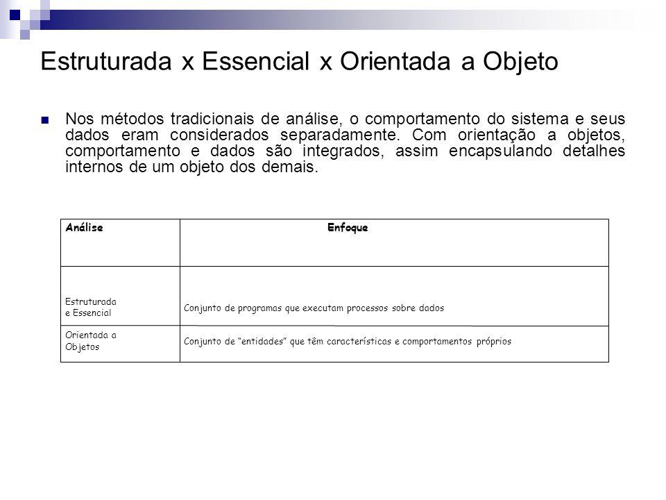 Estruturada x Essencial x Orientada a Objeto Nos métodos tradicionais de análise, o comportamento do sistema e seus dados eram considerados separadame