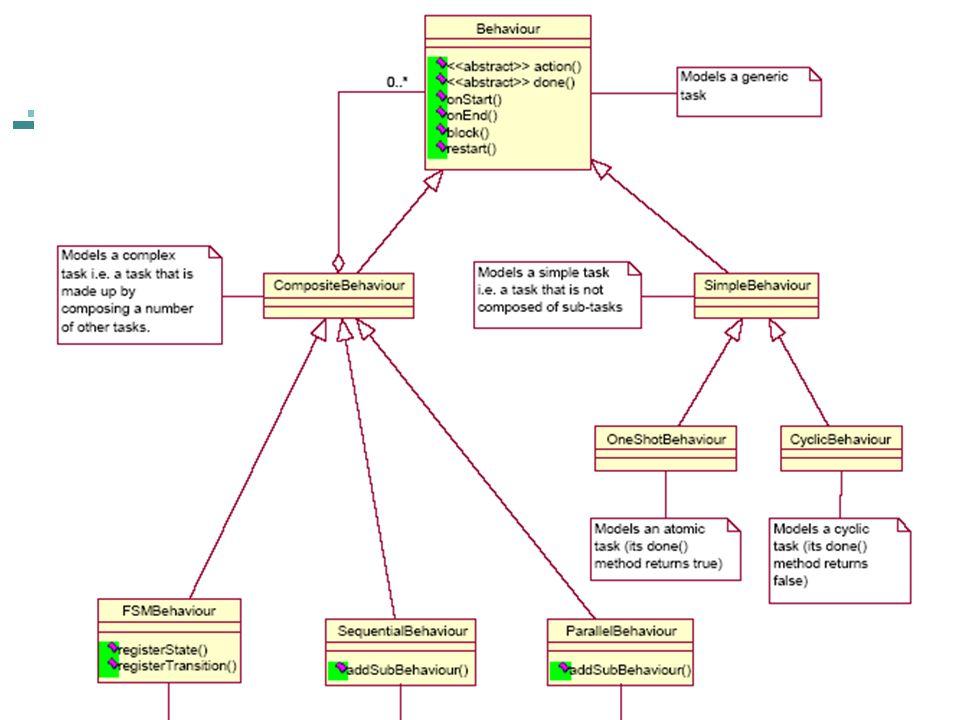 A Hierarquia de Comportamentos 17/2/2014@LES/PUC-Rio29