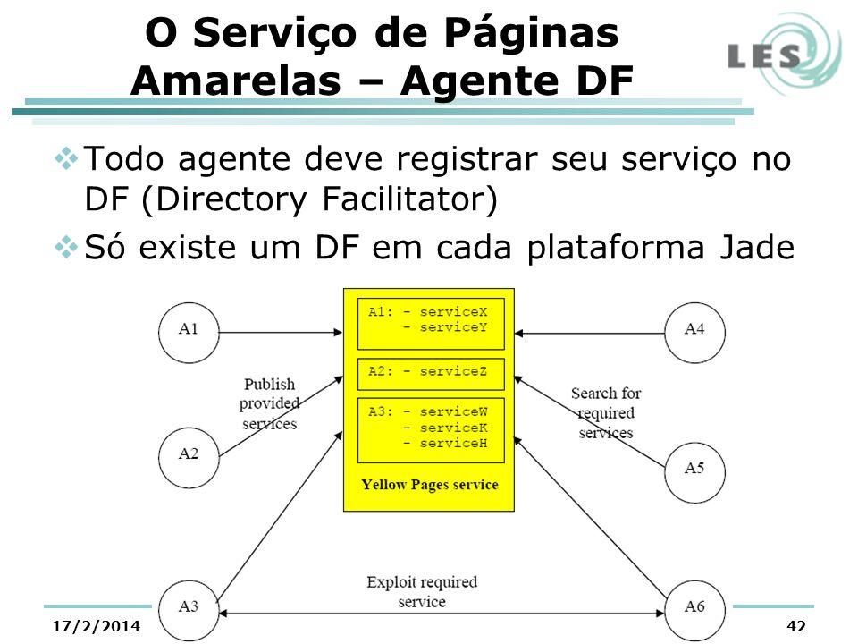 O Serviço de Páginas Amarelas – Agente DF Todo agente deve registrar seu serviço no DF (Directory Facilitator) Só existe um DF em cada plataforma Jade