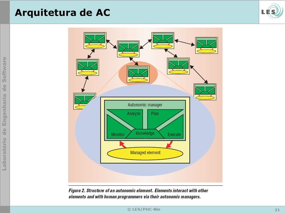 21 © LES/PUC-Rio Arquitetura de AC
