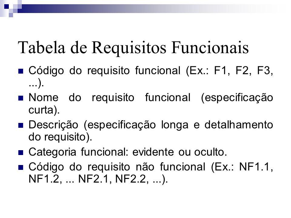 Tabela de Requisitos Funcionais Código do requisito funcional (Ex.: F1, F2, F3,...). Nome do requisito funcional (especificação curta). Descrição (esp