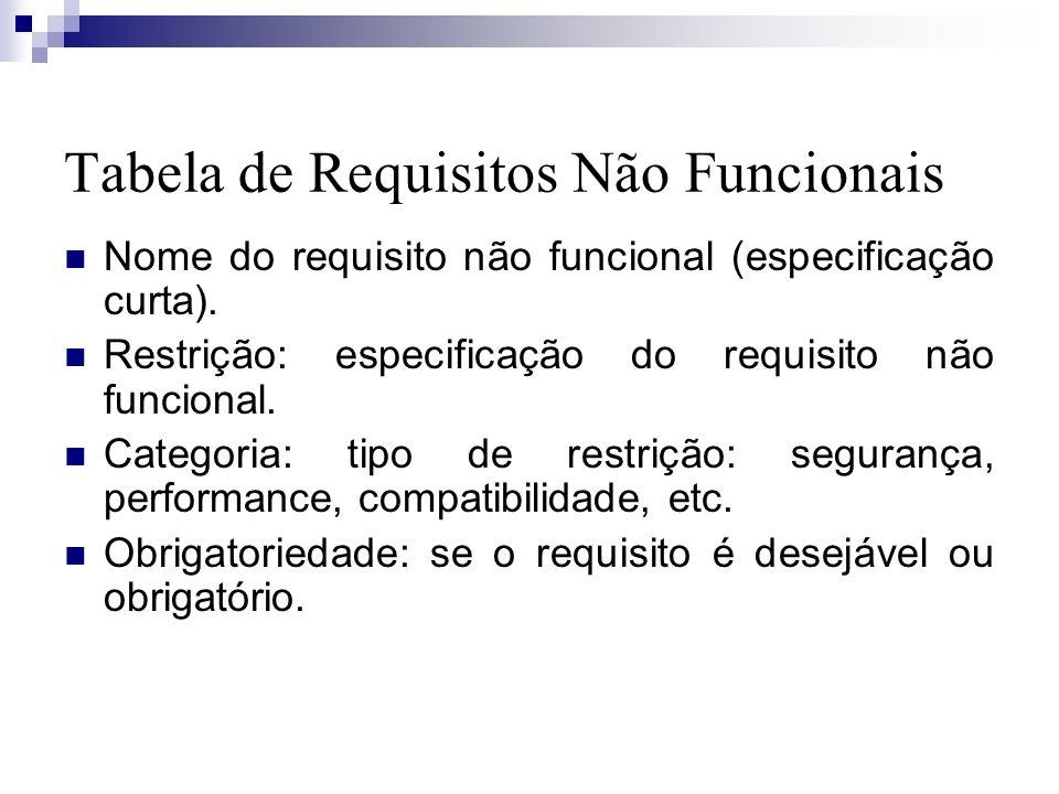 Tabela de Requisitos Não Funcionais Nome do requisito não funcional (especificação curta). Restrição: especificação do requisito não funcional. Catego