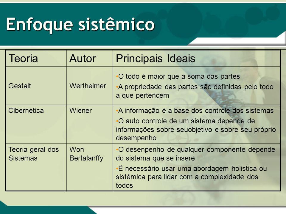 Enfoque sistêmico TeoriaAutorPrincipais Ideais GestaltWertheimer O todo é maior que a soma das partes A propriedade das partes são definidas pelo todo