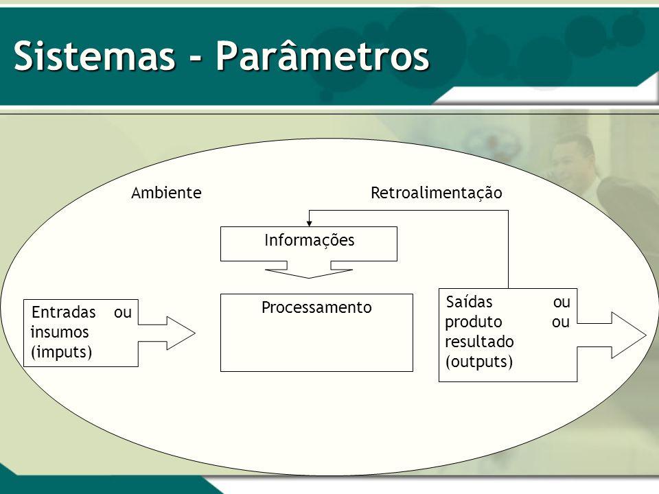 Sistemas - Parâmetros Entradas ou insumos (imputs) Saídas ou produto ou resultado (outputs) Processamento Informações AmbienteRetroalimentação