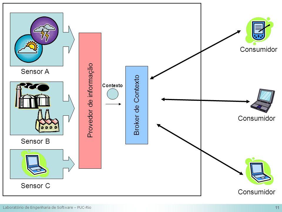 Laboratório de Engenharia de Software – PUC-Rio 11 Provedor de informação Sensor A Sensor B Sensor C Broker de Contexto Contexto Consumidor