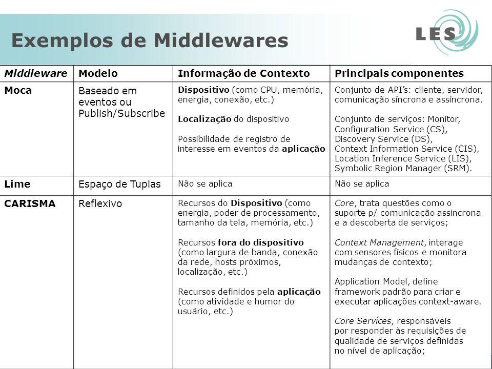 Laboratório de Engenharia de Software – PUC-Rio 20 Exemplos de Middlewares MiddlewareModeloInformação de ContextoPrincipais componentes MocaBaseado em