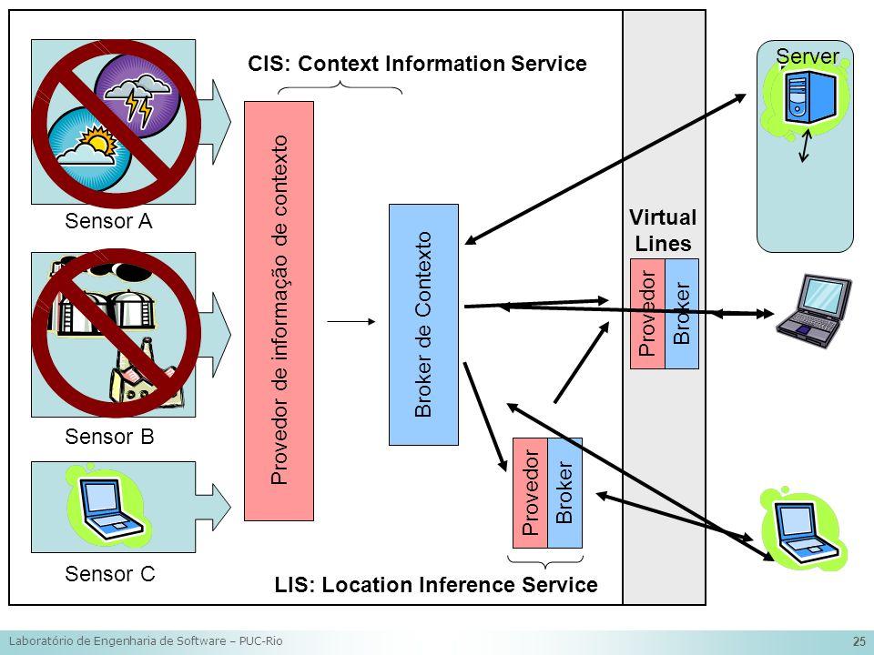 Laboratório de Engenharia de Software – PUC-Rio 25 Provedor de informação de contexto Sensor A Sensor B Sensor C Broker de Contexto Provedor Broker Pr