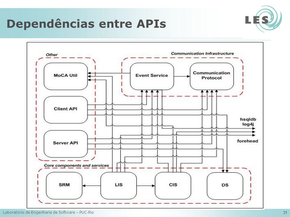 Laboratório de Engenharia de Software – PUC-Rio 31 Dependências entre APIs