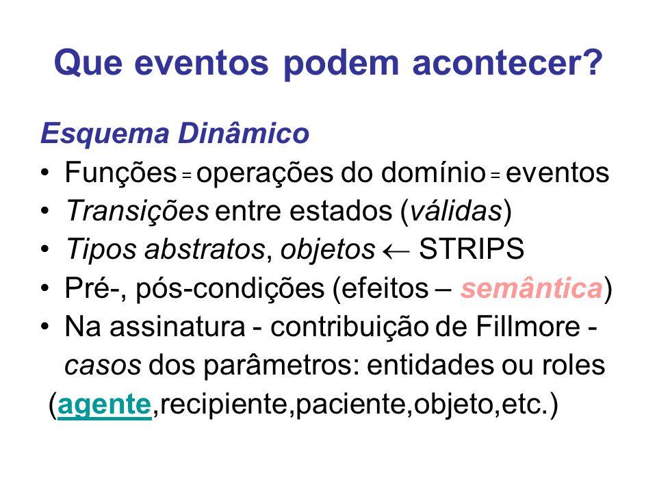 Que eventos podem acontecer? Esquema Dinâmico Funções = operações do domínio = eventos Transições entre estados (válidas) Tipos abstratos, objetos STR