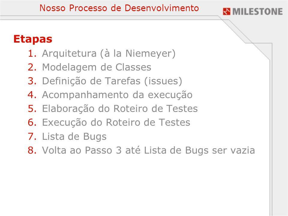Nosso Processo de Desenvolvimento Etapas 1.Arquitetura (à la Niemeyer) 2.Modelagem de Classes 3.Definição de Tarefas (issues) 4.Acompanhamento da exec