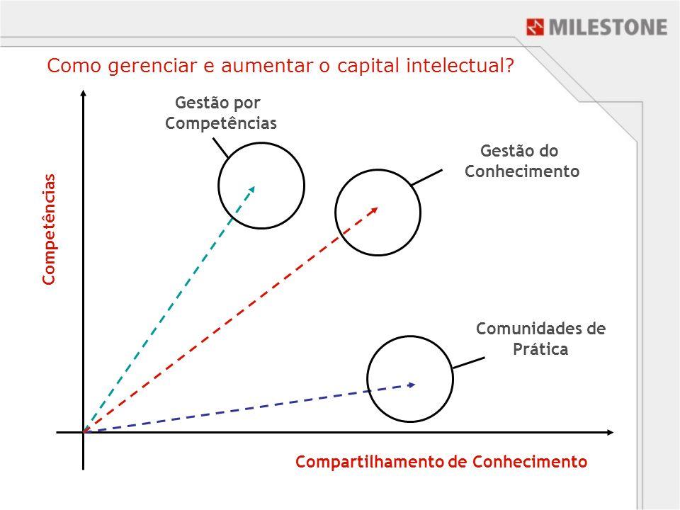 Competências Compartilhamento de Conhecimento Gestão por Competências Comunidades de Prática Gestão do Conhecimento Como gerenciar e aumentar o capita