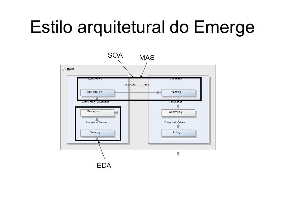 Estilo arquitetural do Emerge System PresenceAwareness Sensing IdentificationPlanning Acting Elementary Situations Perception Numerical Values Controlling Commands Numerical Values Situations,Goals SOA EDA MAS