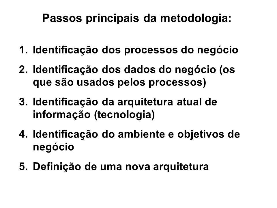 Passos principais da metodologia: 1.Identificação dos processos do negócio 2.Identificação dos dados do negócio (os que são usados pelos processos) 3.