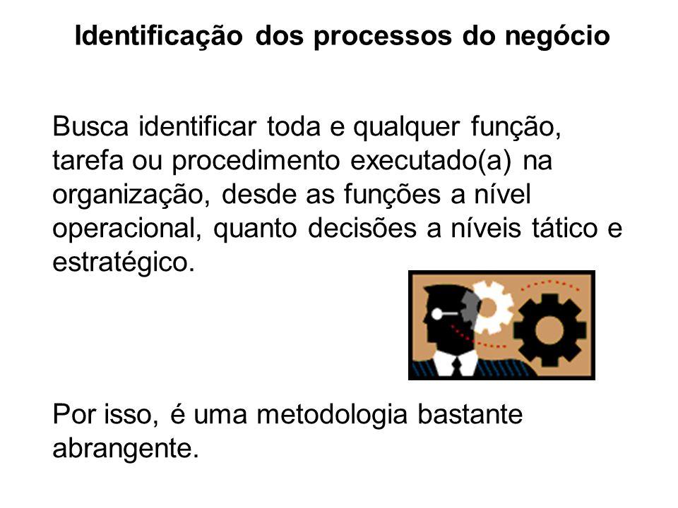 Identificação dos processos do negócio Busca identificar toda e qualquer função, tarefa ou procedimento executado(a) na organização, desde as funções