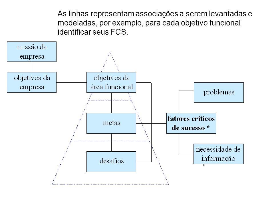 As linhas representam associações a serem levantadas e modeladas, por exemplo, para cada objetivo funcional identificar seus FCS.