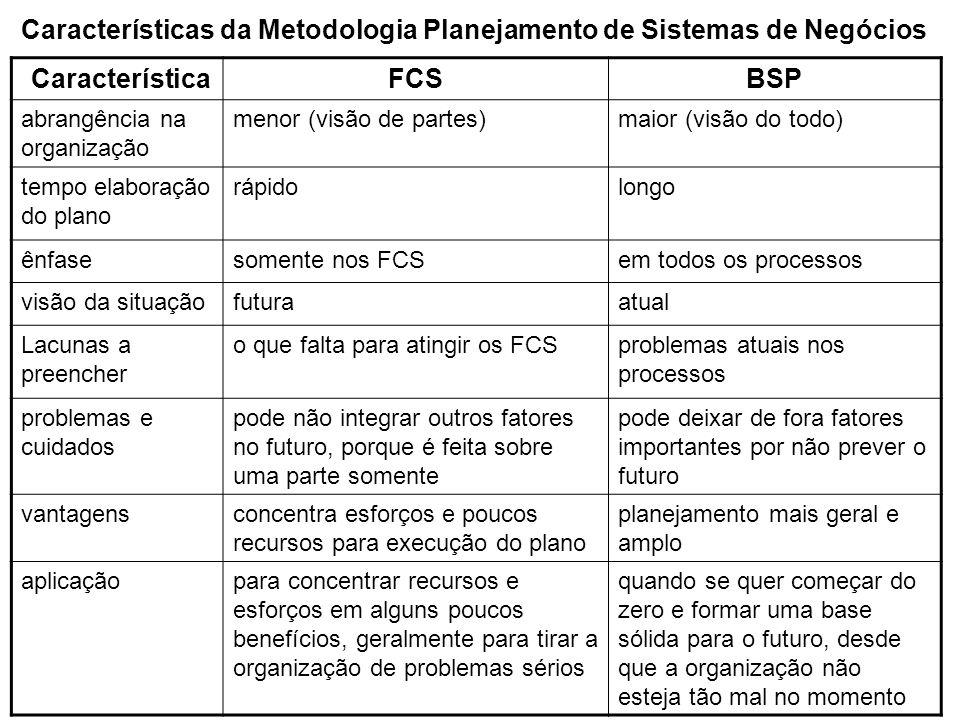 CaracterísticaFCSBSP abrangência na organização menor (visão de partes)maior (visão do todo) tempo elaboração do plano rápidolongo ênfasesomente nos F