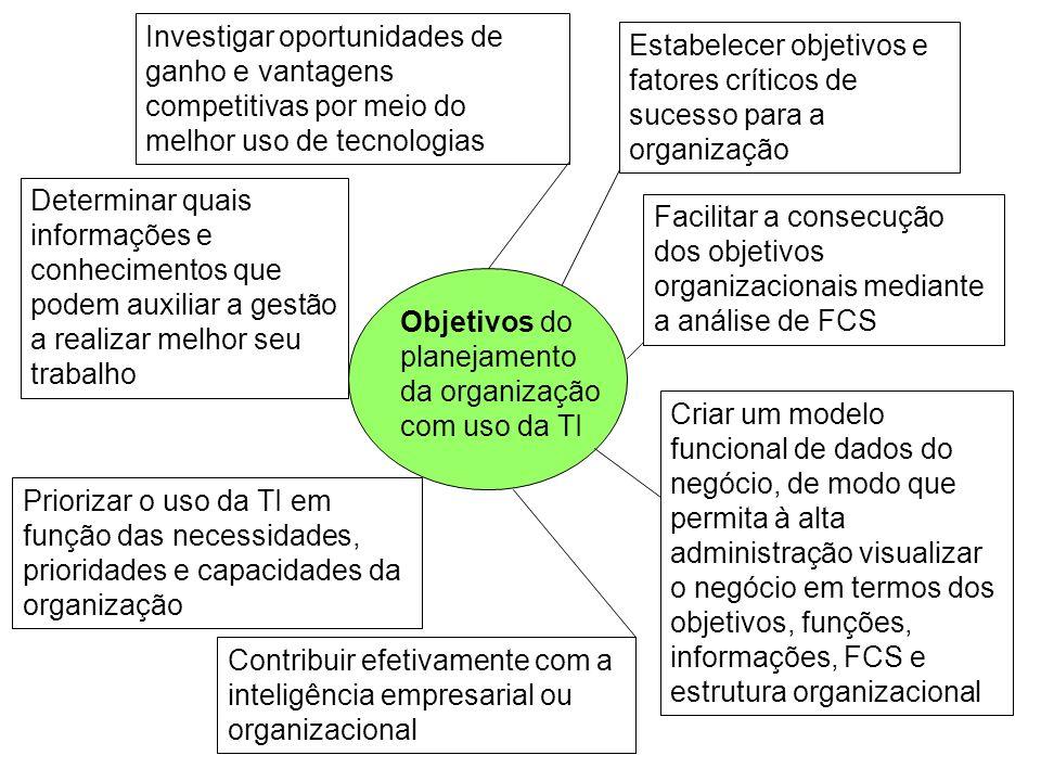 Objetivos do planejamento da organização com uso da TI Investigar oportunidades de ganho e vantagens competitivas por meio do melhor uso de tecnologia