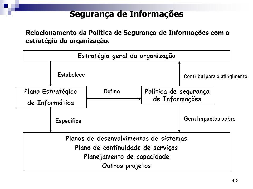 12 Segurança de Informações Relacionamento da Política de Segurança de Informações com a estratégia da organização. Estratégia geral da organização Pl