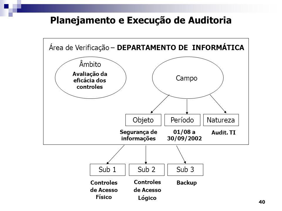 40 ObjetoPeríodoNatureza Campo Âmbito Sub 1Sub 2Sub 3 Área de Verificação – DEPARTAMENTO DE INFORMÁTICA Planejamento e Execução de Auditoria Avaliação