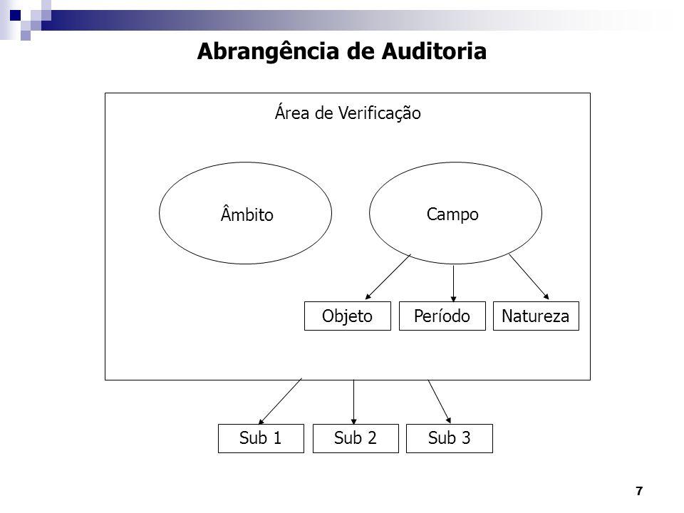 18 Equipe de Auditoria Recomendável para sistemas de alta complexidade e especialização.