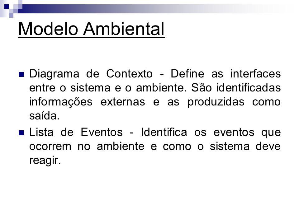 Modelo Ambiental Diagrama de Contexto - Define as interfaces entre o sistema e o ambiente. São identificadas informações externas e as produzidas como