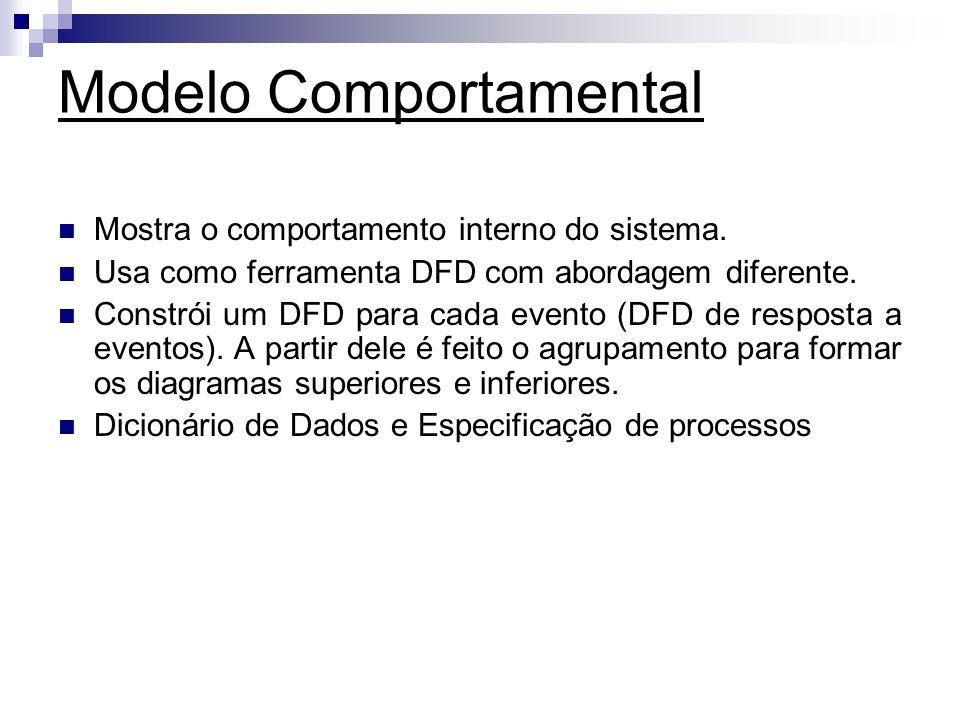 Modelo Comportamental Mostra o comportamento interno do sistema. Usa como ferramenta DFD com abordagem diferente. Constrói um DFD para cada evento (DF