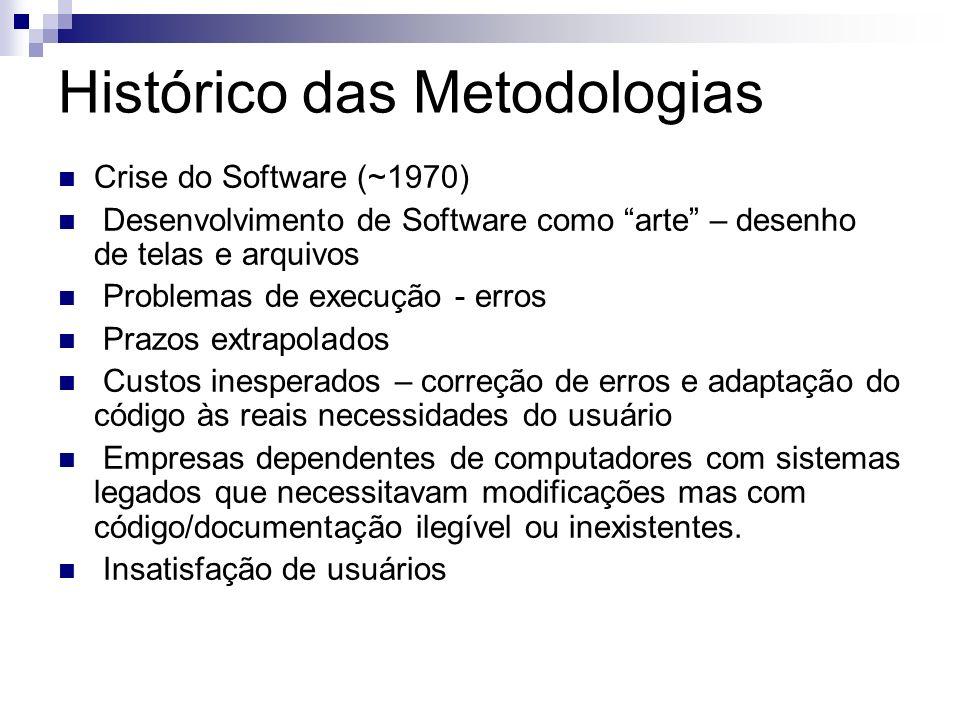 Histórico das Metodologias Crise do Software (~1970) Desenvolvimento de Software como arte – desenho de telas e arquivos Problemas de execução - erros