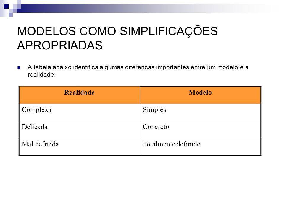 MODELOS COMO SIMPLIFICAÇÕES APROPRIADAS A tabela abaixo identifica algumas diferenças importantes entre um modelo e a realidade: RealidadeModelo Compl