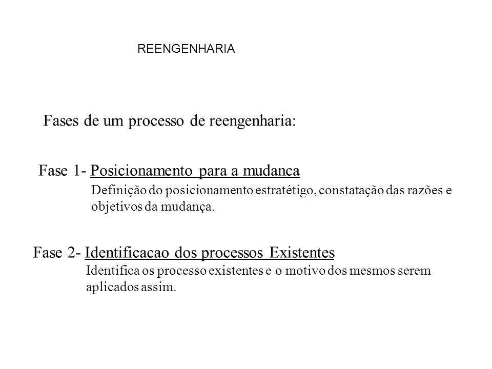 Fases de um processo de reengenharia: Fase 1- Posicionamento para a mudanca Fase 2- Identificacao dos processos Existentes Definição do posicionamento