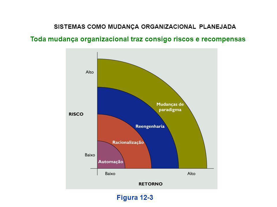 Toda mudança organizacional traz consigo riscos e recompensas Figura 12-3 SISTEMAS COMO MUDANÇA ORGANIZACIONAL PLANEJADA