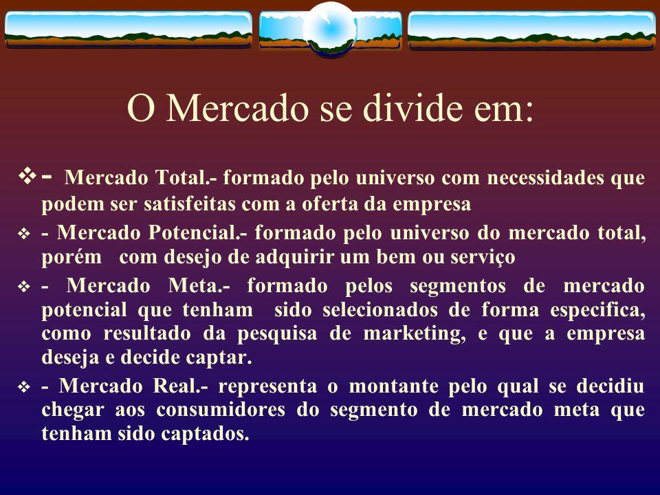 O Mercado se divide em: - Mercado Total.- formado pelo universo com necessidades que podem ser satisfeitas com a oferta da empresa - Mercado Potencial