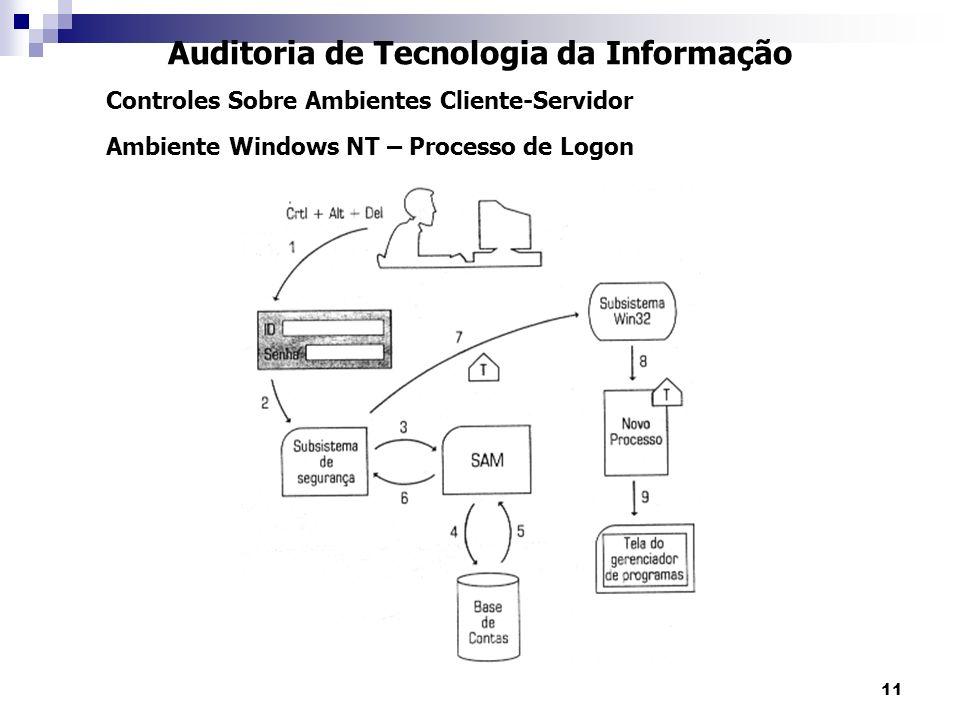 11 Auditoria de Tecnologia da Informação Controles Sobre Ambientes Cliente-Servidor Ambiente Windows NT – Processo de Logon