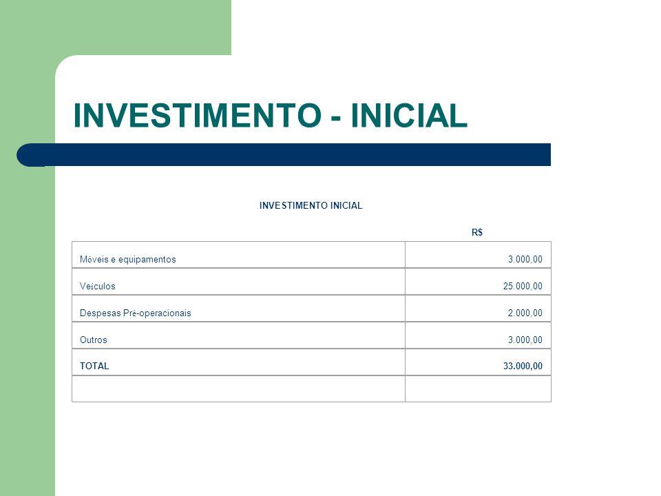 INVESTIMENTO - INICIAL INVESTIMENTO INICIAL R$ M ó veis e equipamentos3.000,00 Ve í culos25.000,00 Despesas Pr é -operacionais2.000,00 Outros3.000,00