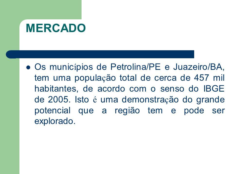 MERCADO Os munic í pios de Petrolina/PE e Juazeiro/BA, tem uma popula ç ão total de cerca de 457 mil habitantes, de acordo com o senso do IBGE de 2005