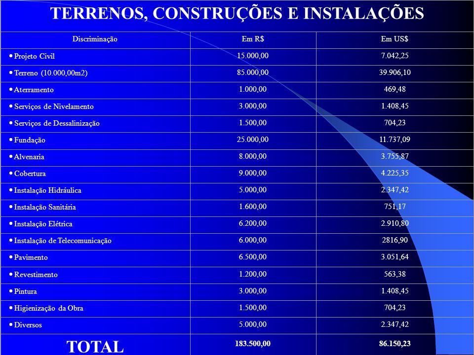 TERRENOS, CONSTRUÇÕES E INSTALAÇÕES DiscriminaçãoEm R$Em US$ Projeto Civil 15.000,007.042,25 Terreno (10.000,00m2) 85.000,0039.906,10 Aterramento 1.00