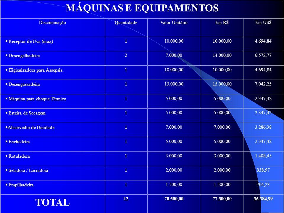 MÁQUINAS E EQUIPAMENTOS DiscriminaçãoQuantidadeValor UnitárioEm R$Em US$ Receptor de Uva (inox) 110.000,00 4.694,84 Desengalhadeira 27.000,0014.000,00