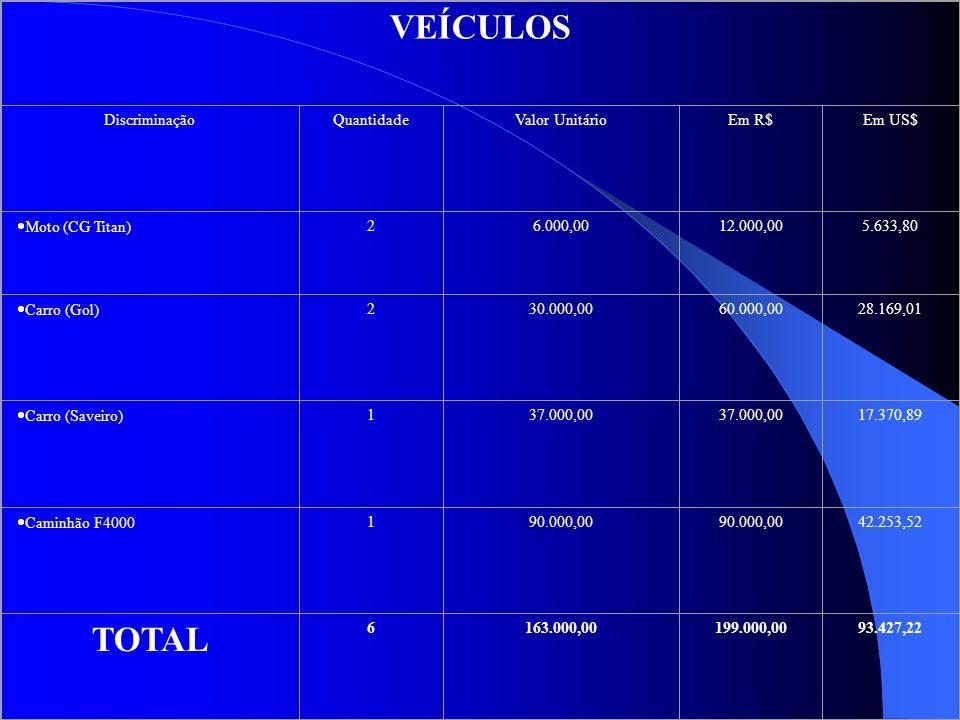 VEÍCULOS DiscriminaçãoQuantidadeValor UnitárioEm R$Em US$ Moto (CG Titan) 26.000,0012.000,005.633,80 Carro (Gol) 230.000,0060.000,0028.169,01 Carro (S