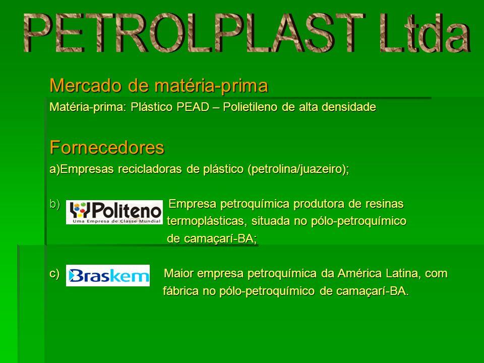 Mercado de matéria-prima Matéria-prima: Plástico PEAD – Polietileno de alta densidade Fornecedores a)Empresas recicladoras de plástico (petrolina/juaz