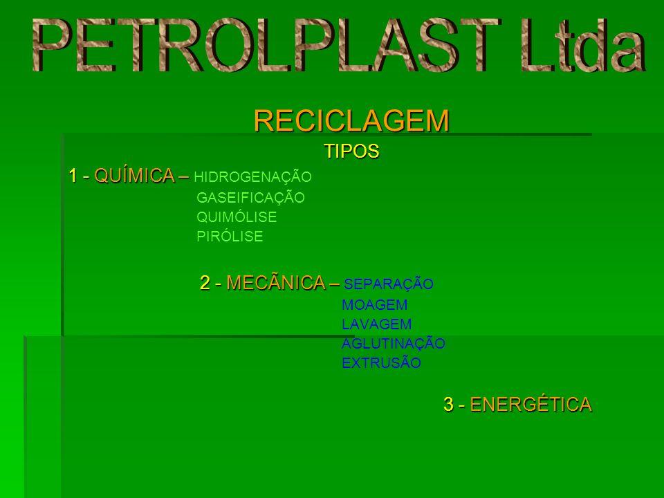 RECICLAGEMTIPOS 1 - QUÍMICA – 1 - QUÍMICA – HIDROGENAÇÃO GASEIFICAÇÃO QUIMÓLISE PIRÓLISE 2 - MECÃNICA – 2 - MECÃNICA – SEPARAÇÃO MOAGEM LAVAGEM AGLUTI