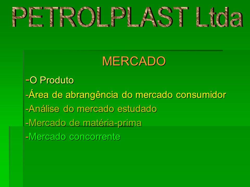 MERCADO MERCADO - O Produto -Área de abrangência do mercado consumidor -Análise do mercado estudado -Mercado de matéria-prima -Mercado concorrente