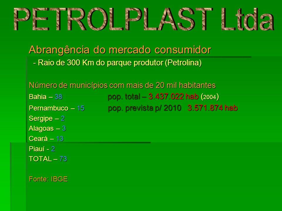Mercado de matéria-prima Matéria-prima: Plástico PEAD – Polietileno de alta densidade Fornecedores a)Empresas recicladoras de plástico (petrolina/juazeiro); b) Empresa petroquímica produtora de resinas termoplásticas, situada no pólo-petroquímico termoplásticas, situada no pólo-petroquímico de camaçarí-BA; de camaçarí-BA; c) Maior empresa petroquímica da América Latina, com fábrica no pólo-petroquímico de camaçarí-BA.