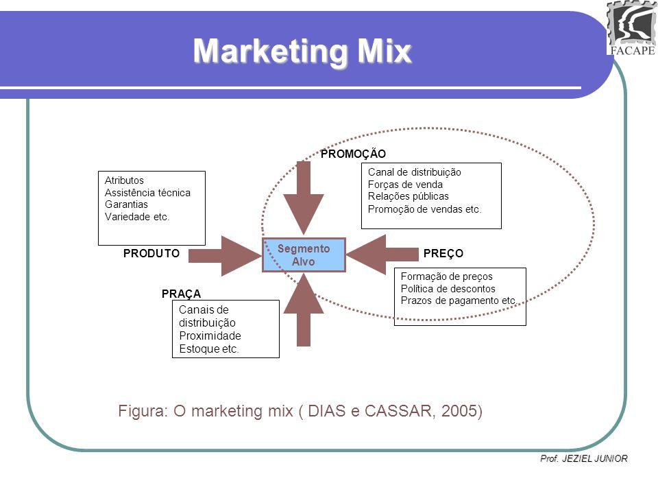 Prof. JEZIEL JUNIOR Marketing Mix Segmento Alvo PRODUTO PROMOÇÃO PRAÇA PREÇO Canal de distribuição Forças de venda Relações públicas Promoção de venda