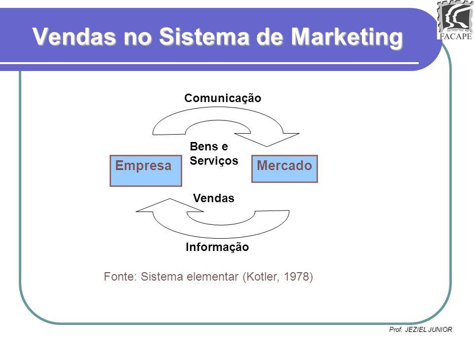 Prof. JEZIEL JUNIOR Vendas Informação Bens e Serviços Vendas no Sistema de Marketing EmpresaMercado Comunicação Fonte: Sistema elementar (Kotler, 1978