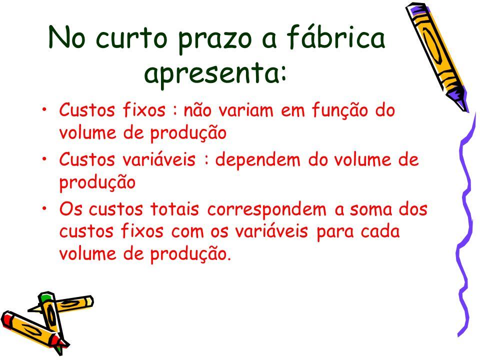No curto prazo a fábrica apresenta: Custos fixos : não variam em função do volume de produção Custos variáveis : dependem do volume de produção Os cus