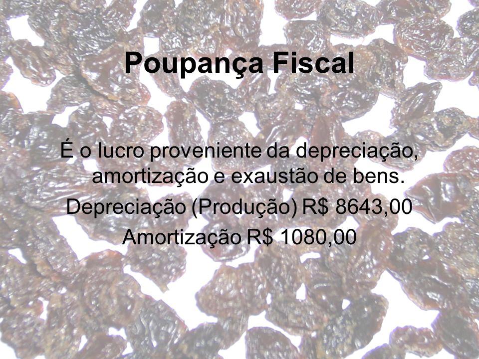 Poupança Fiscal É o lucro proveniente da depreciação, amortização e exaustão de bens. Depreciação (Produção) R$ 8643,00 Amortização R$ 1080,00